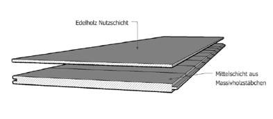 2-Schichtparkett